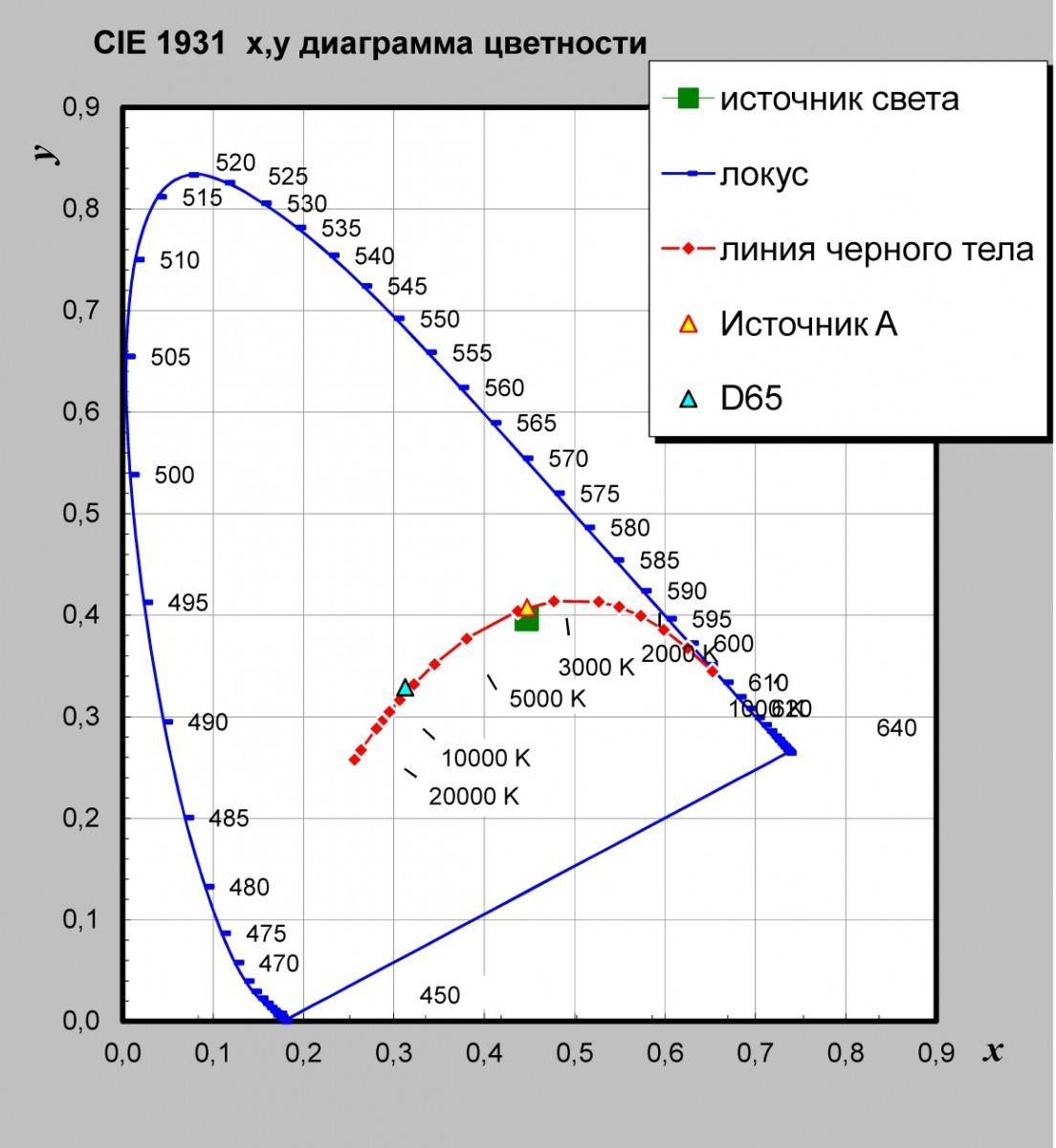 """Спектроколориметр """"ТКА - ВД""""/02"""