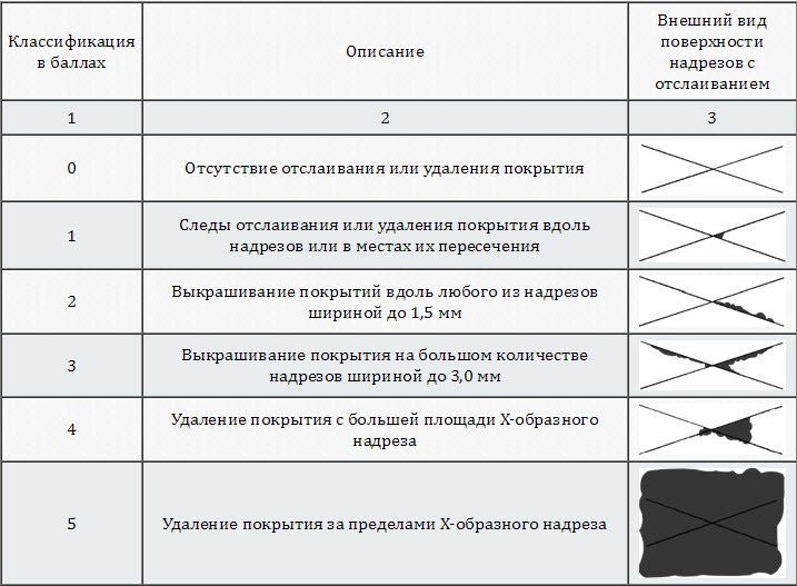 Адгезиметр надрезов NOVOTEST АХ